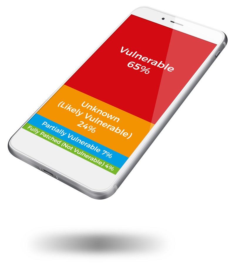 Meltdown Mobile Device Patch Status